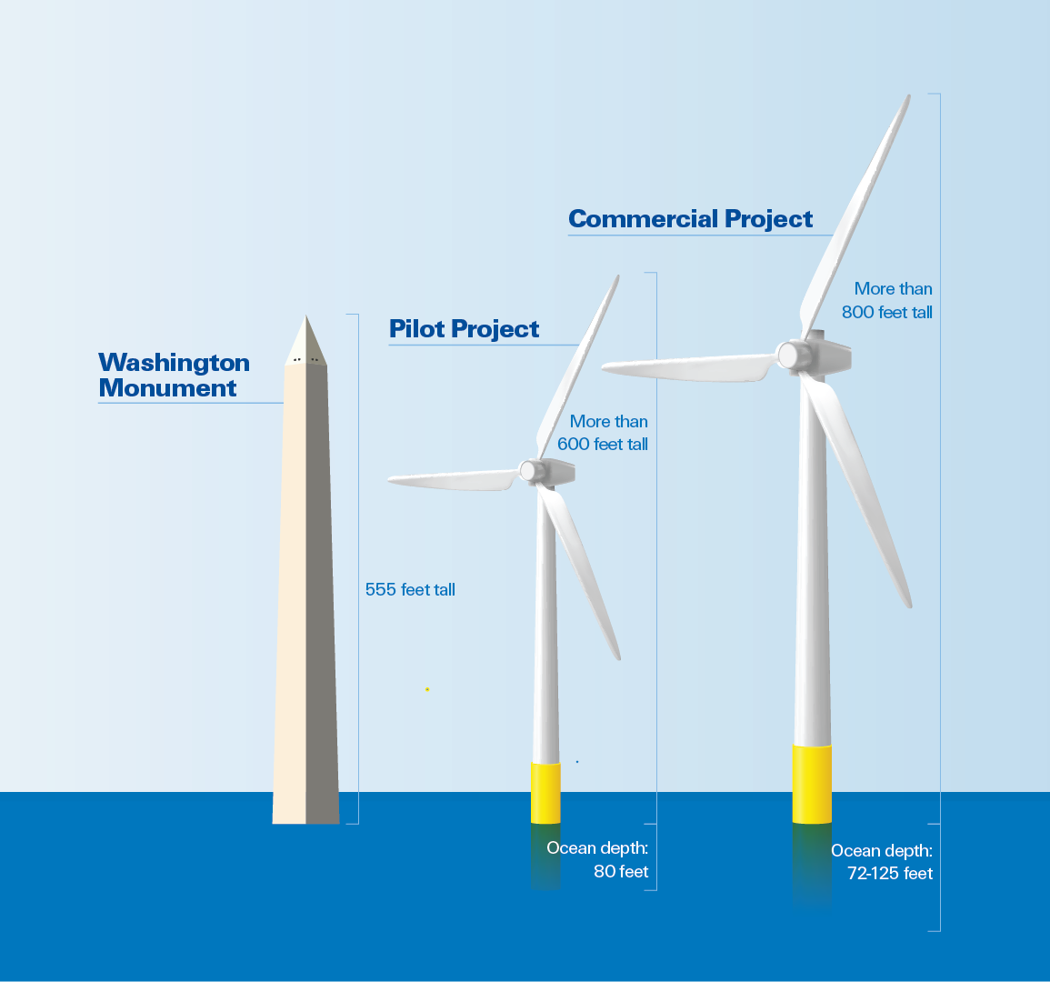 Height of Phase I and Phase II Coastal Virginia Offshore windmills compared to the Washington Monument